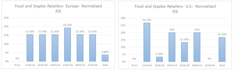 Food and Staples- Normalized PE distribution