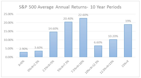 S&P 500 Average Annual Returns- 10 Year Periods distribution