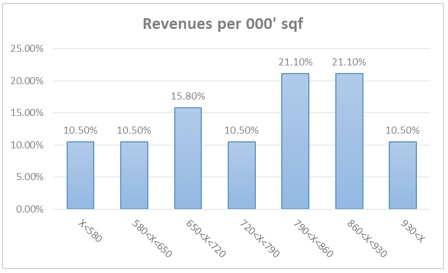 Whole Foods- Change in Revenues per SqF Histogram