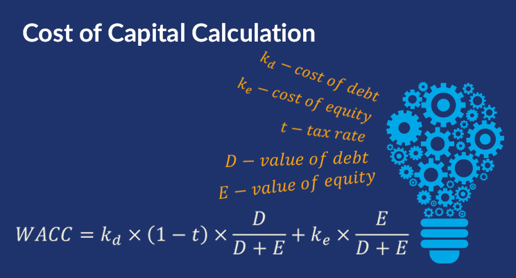 Cost of Capital Calculation