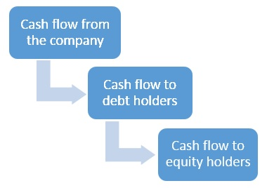 Cash flow waterfall