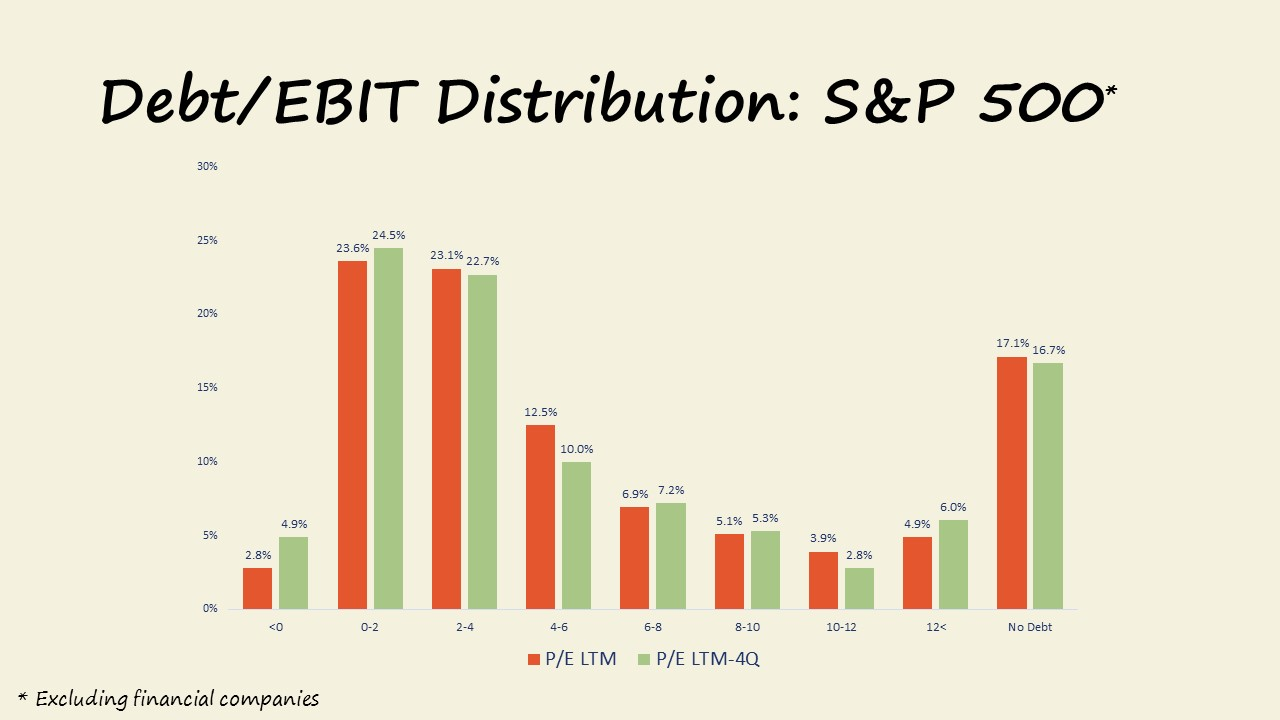 Market Update 09.2017 Debt/EBIT Distributions