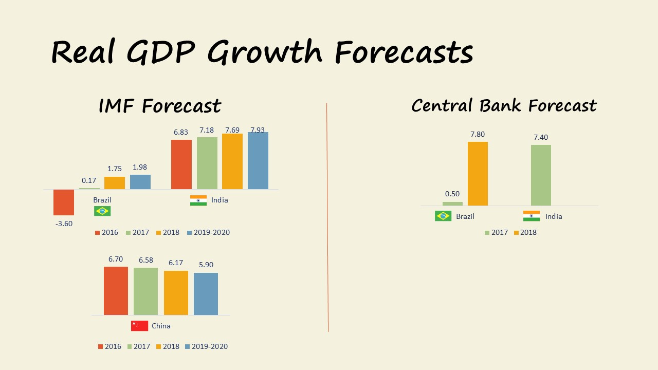 Market Update 09.2017 GDP growth Forecast Brazil India China