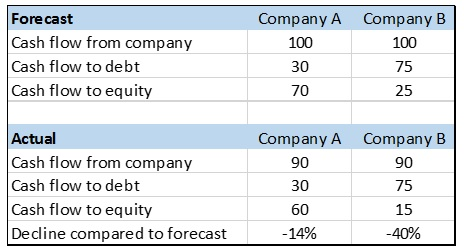 equity leverage example