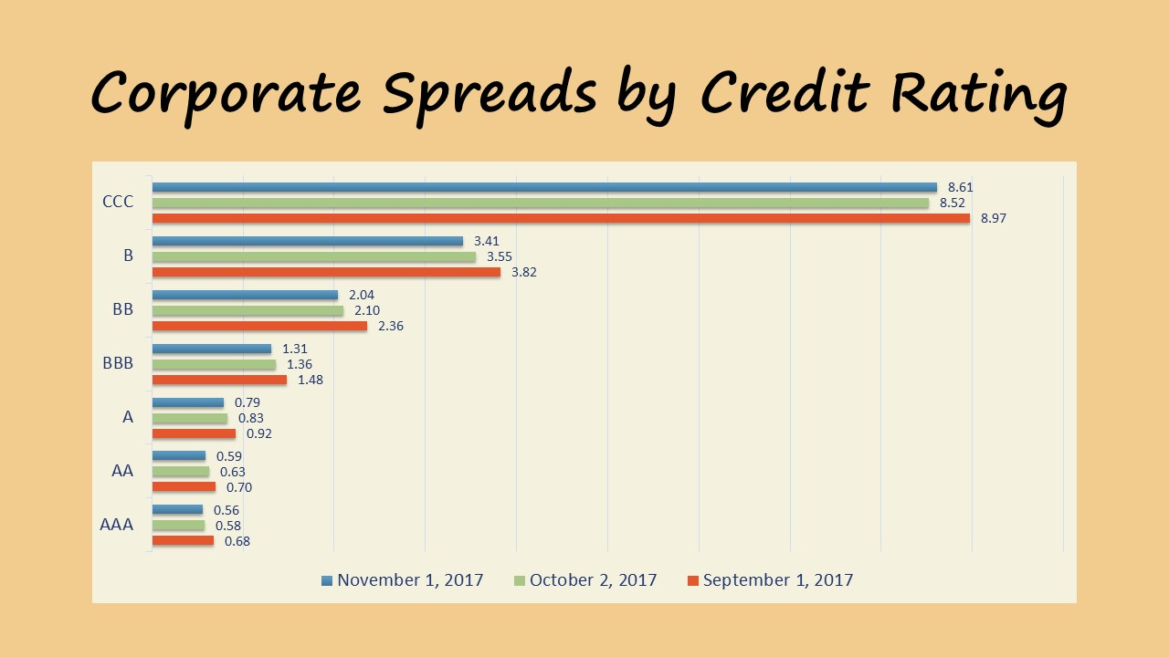 Corporate Debt Spread November 2017