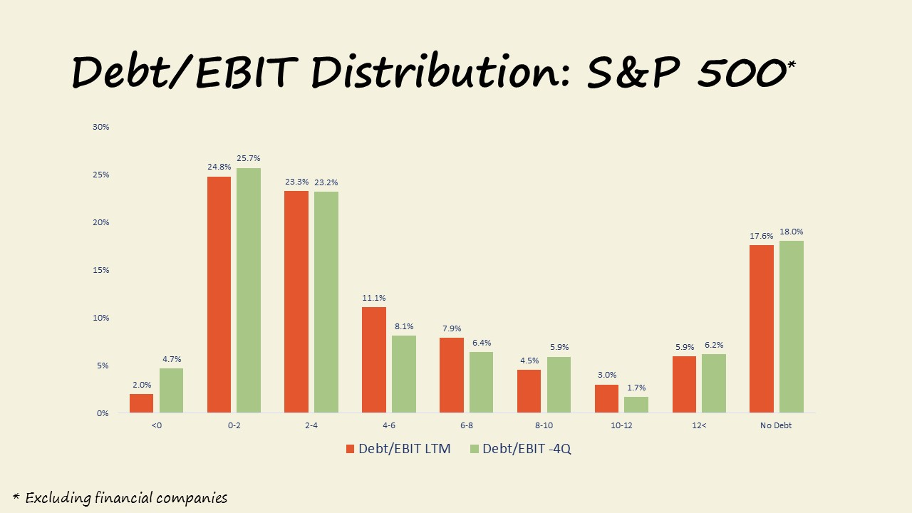 S&P 500 Debt to EBIT Distributions