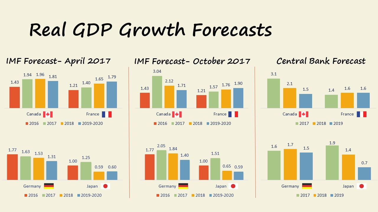 GDP Growth Forecasts November 2017: Canada, France, Germany, Japan