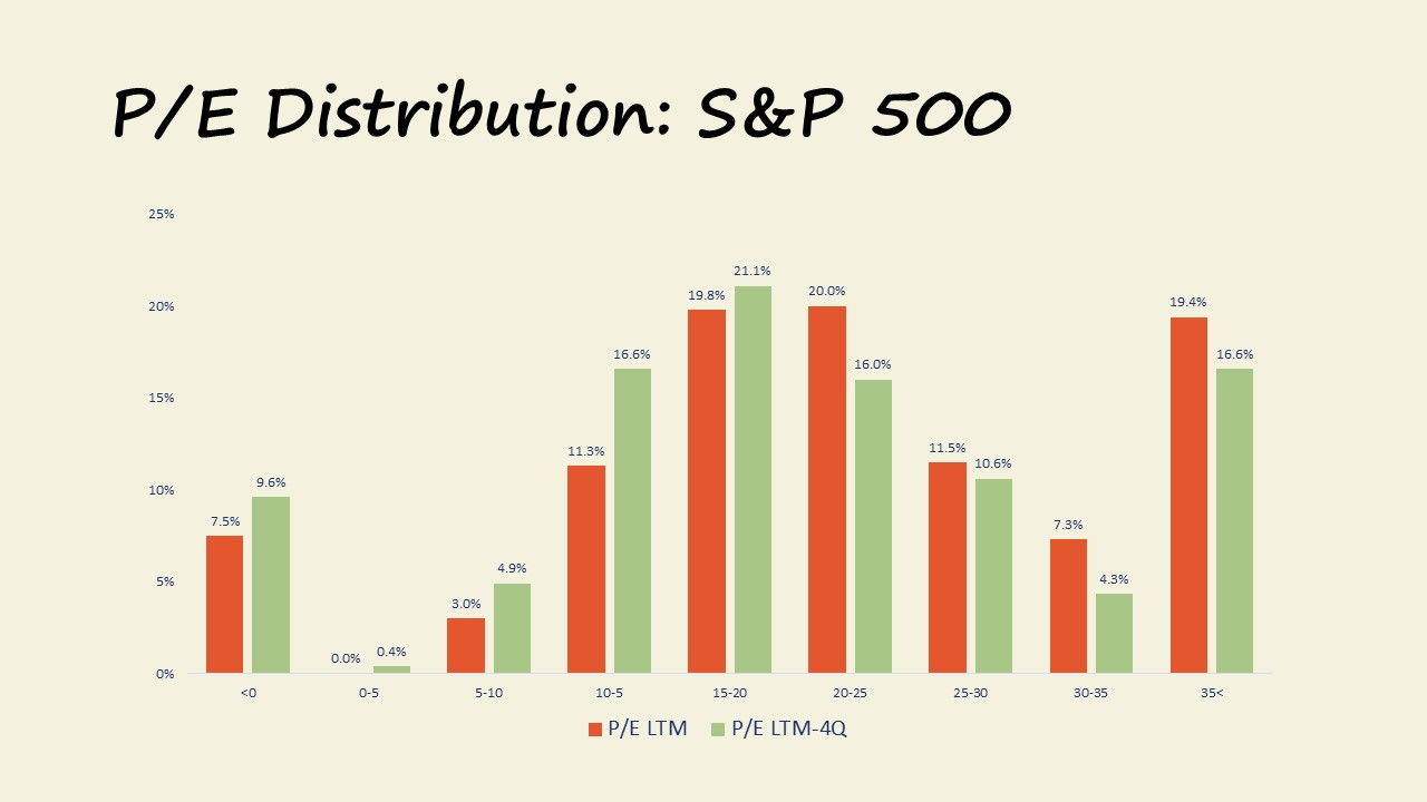 S&P 500 P/E Distributions