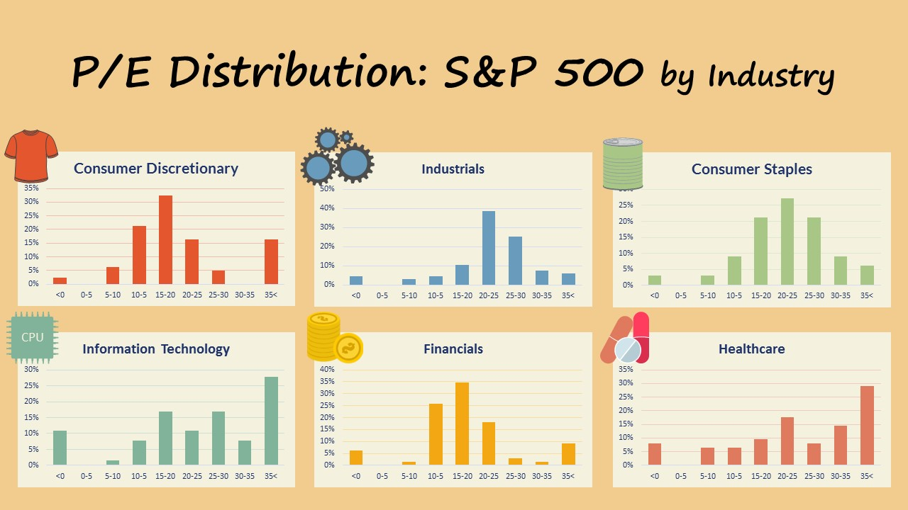 S&P 500 P/E Distributions by Industry