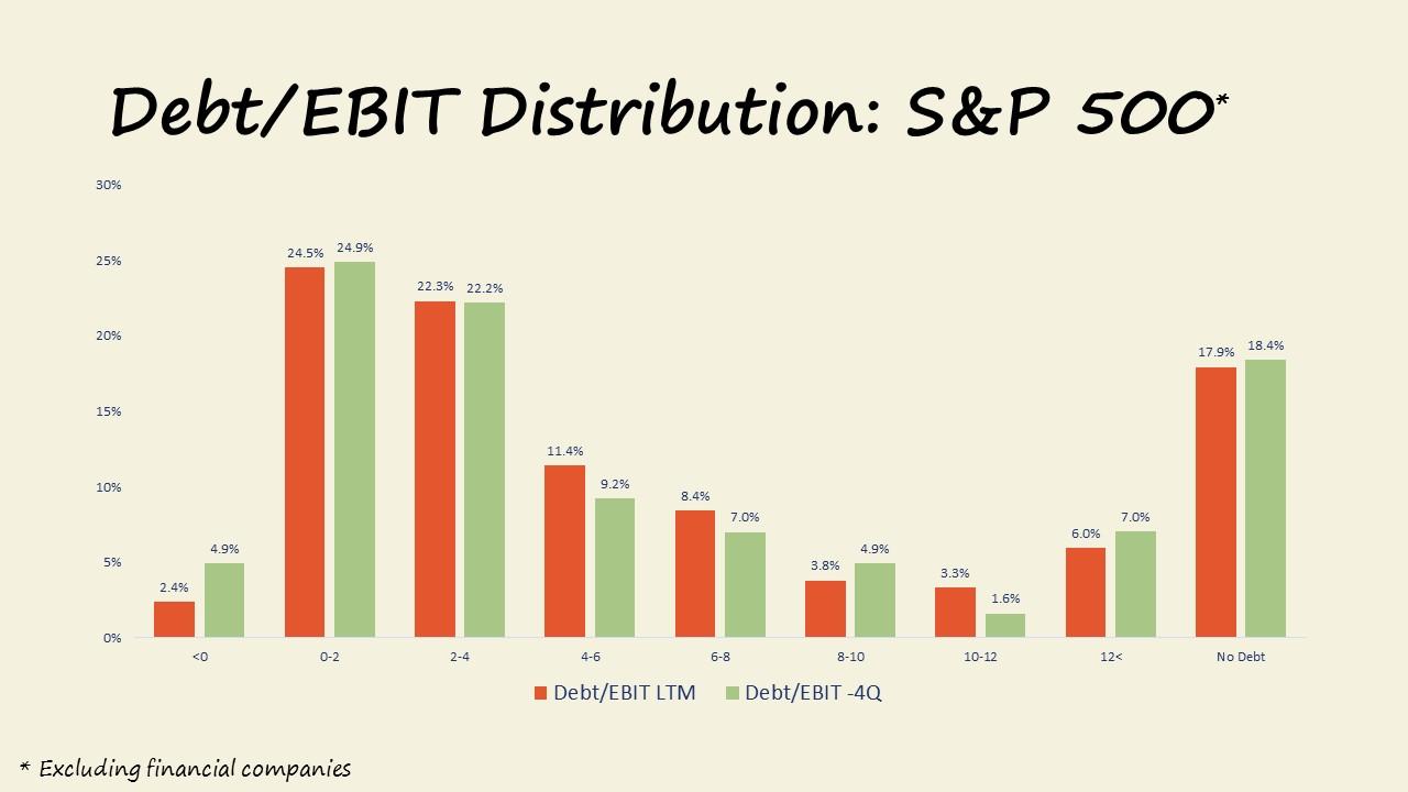 Market Update 12.2017 Debt to EBIT Distributions