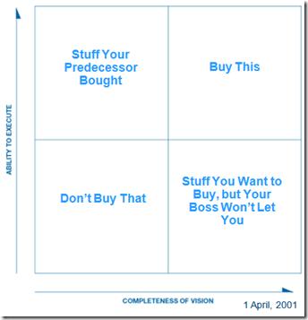 Jeff Man's 2011 April fool on Gartner Magic Quadrant: the Real Quadrant for the IIAR website