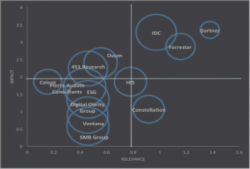 The IIAR Tragic Quadrant 2015 (overall) featuring Gartner, IDC, Forrester, Ovum, HfS, Constellation, 451 Research, Celent, Pac, ESG, Digital Clarity Group, Ventana, SMB Group