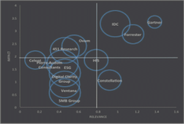 The IIAR Tragic Quadrant 2015 featuring Gartner, IDC, Forrester, Ovum, HfS, Constellation, 451 Research, Celent, Pac, ESG, Digital Clarity Group, Ventana, SMB Group