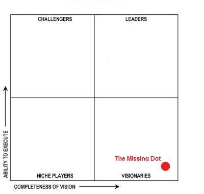 The missing dot in the Magic Quadrant, by Jonathan Gordon (IIAR website)