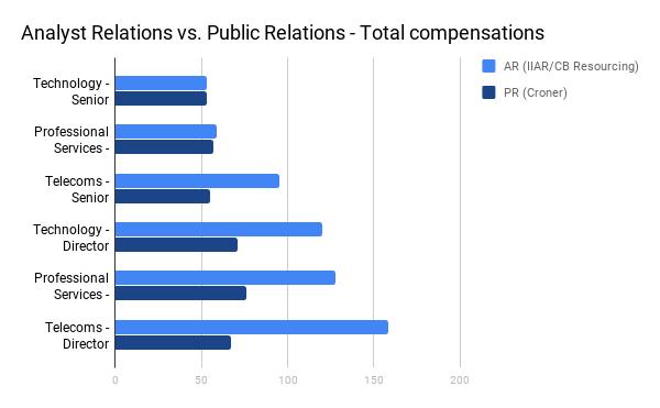CB Resourcing/IIAR salary survey graph