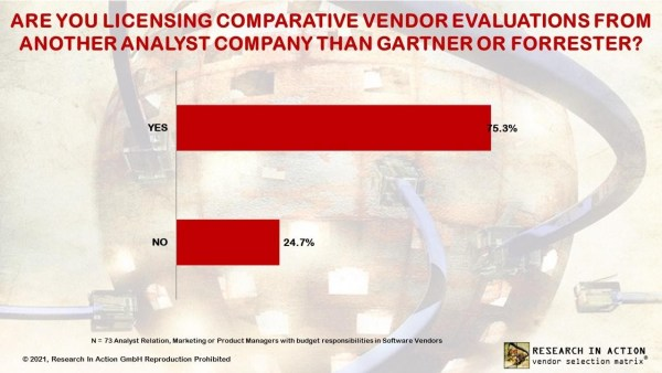 Research In Action, 2021 vendor survey: Are you licensing comparative vendor evaluations from another company than Gartner or Forrester? Over 75% of vendors purchase distribution rights for evaluations such as the Gartner Magic Quadrant, The Forrester Wave or the Research in Action Vendor Selection Matrix.