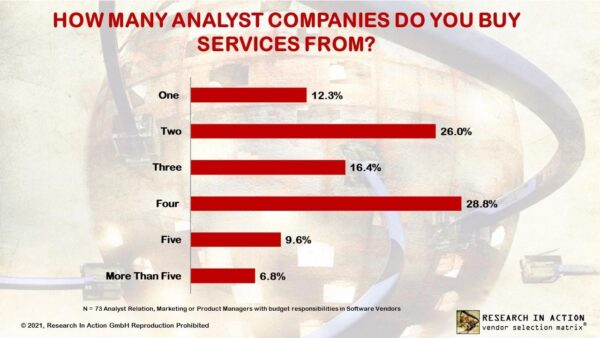Research In Action, 2021 vendor survey: How many analyst companies fo you buy services from?  Over 70% of vendors buy services from 2, 3 or 4 analyst firms.