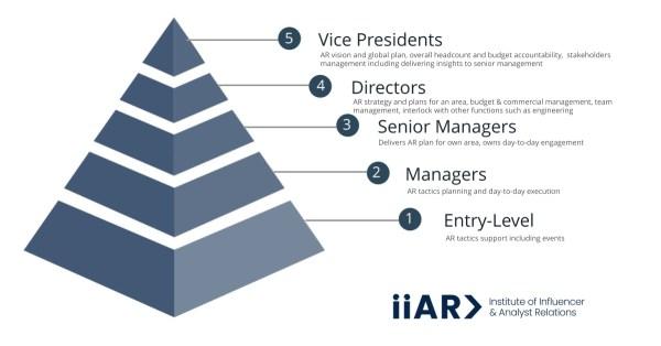 IIAR> Analyst Relations (AR) roles pyramid