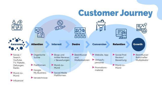 Customer Journey, Content-Strategie