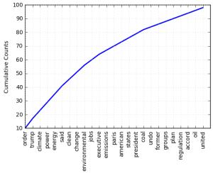Python Word Analytics