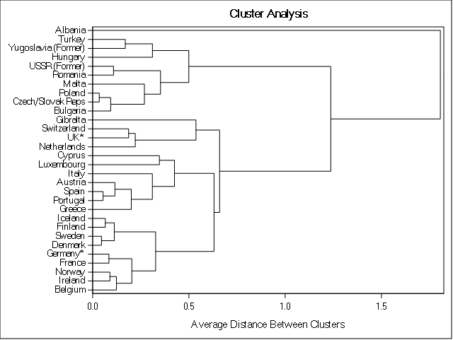 Cluster Analysis Average Distance between Cluster