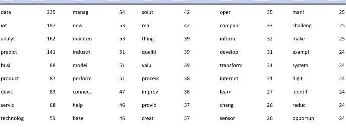 Text Analytics - Top Terms