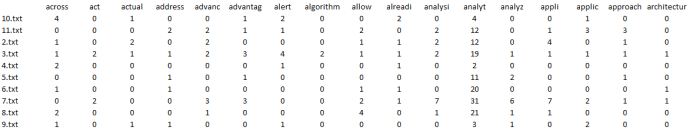 Text Analytics Snippet of Terms