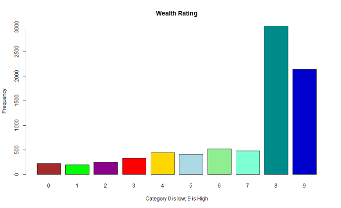 Machine Learning: Wealth Rating Bar Chart