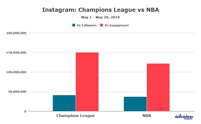 Instagram chart NBA vs UCL