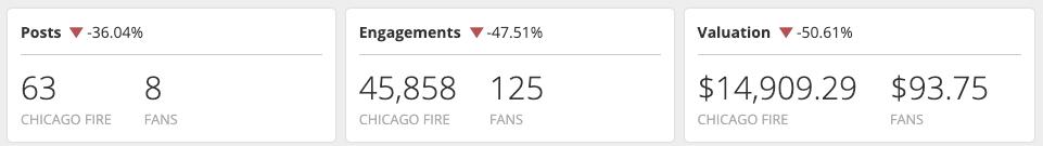 Blinkfire Analytics Post Metrics