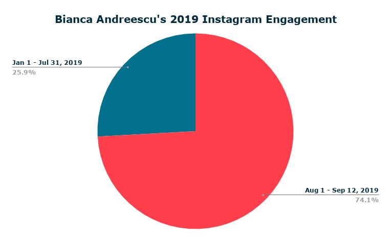 pie chart bianca andreescu instagram engagements