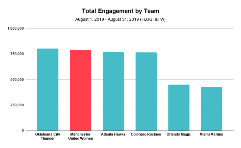 total engagement team graph
