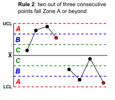 230px-Rule_2_-_Western_electric_control_chart.png