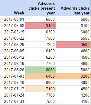 Historical-data