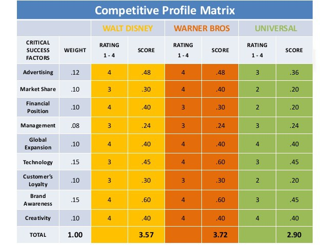 Competitive Profile Matrix – How to Implement