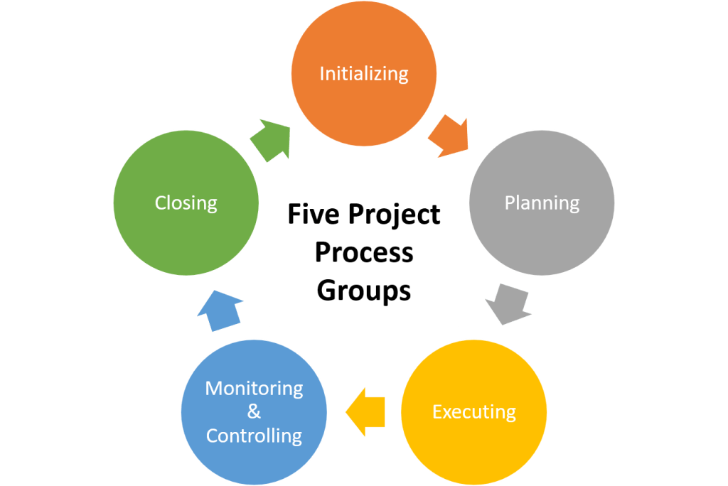 Five Project Process Groups
