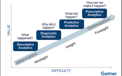 The 4 Types of Analytics: A Detailed Overview
