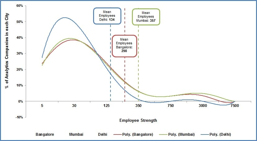 analytics india companies study2
