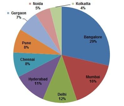 analytics india companies study4