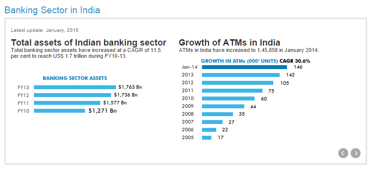 indian banking sector The indian financial services sector has witnessed exponential growth in the last decade—a growth that has not been without its pitfalls, as incidents of fraud have also been on the rise fraud results in significant losses to the public.