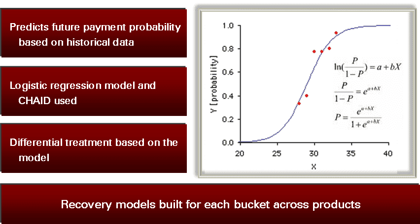 ICICI Bank Recovery Model