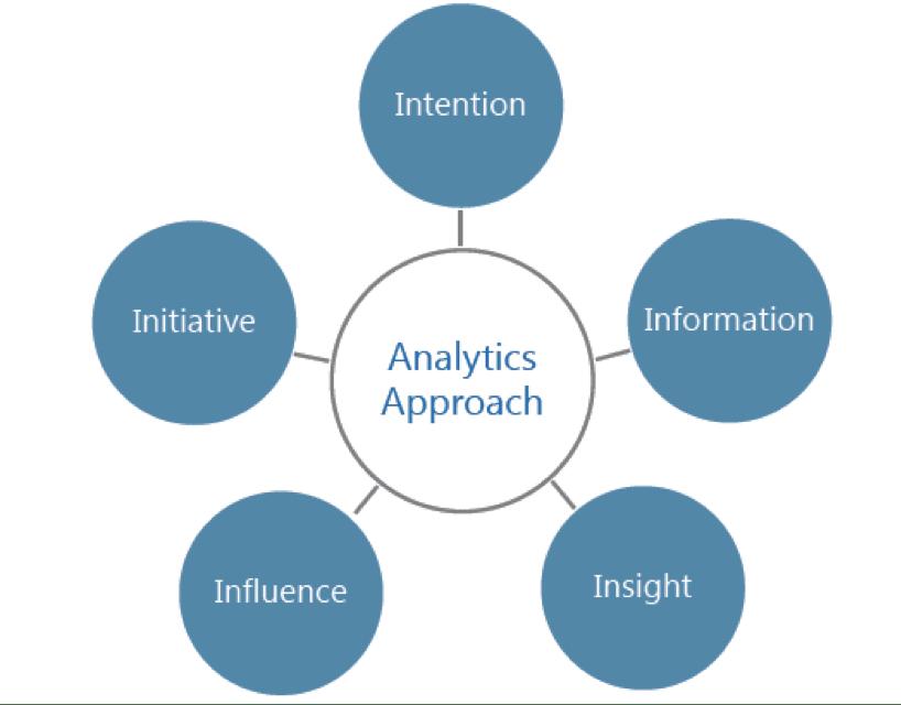 building-an-analytics-first-organization
