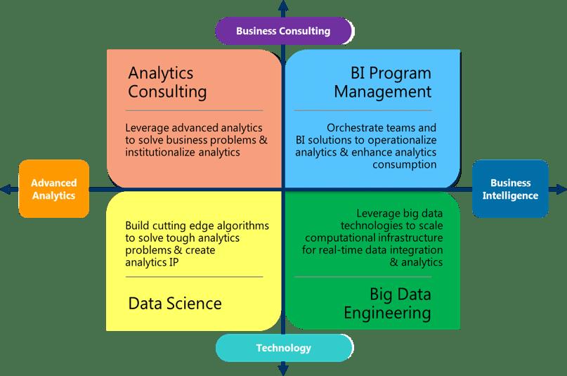 Fractal's Analytics Talent Grid.