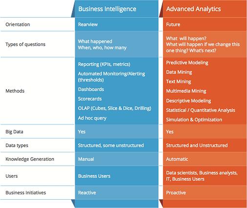 advanced-analytics-bi-comparison1