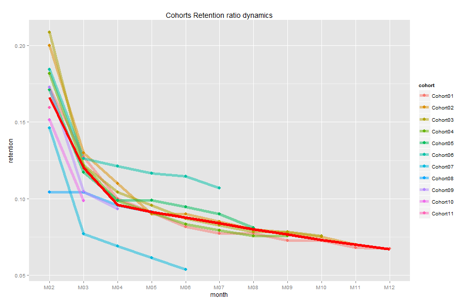 Reten_dynamics