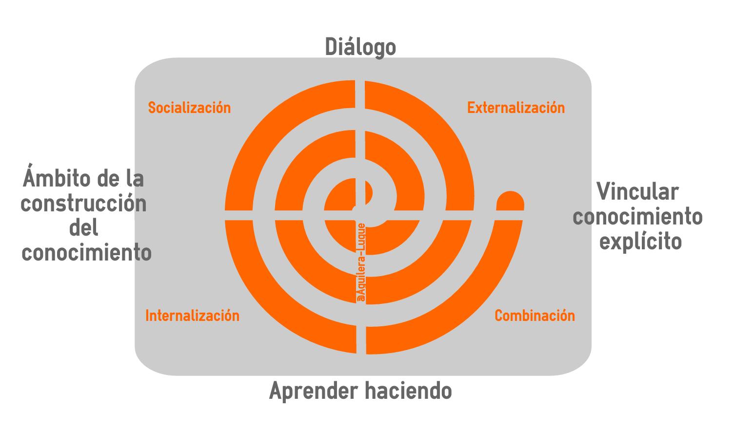 Nonaka - espiral del conocimiento