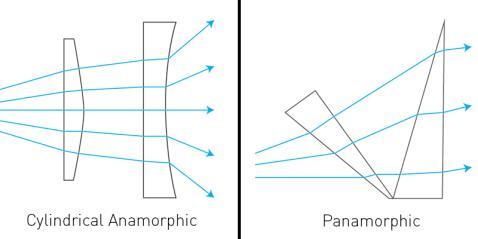 cylindrical panamorphic anamorphic lens