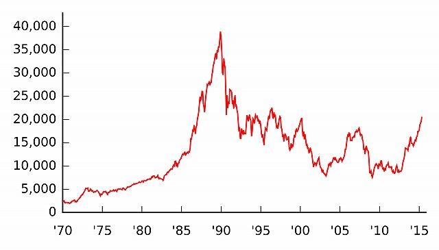 株価がさがるとどうなるの?です