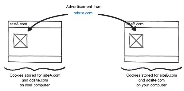 siteA.com and siteB.com set cookies for their domain as well as for adsite.com