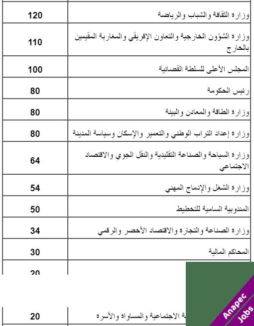 تفاصيل المناصب المالية المقترحة في مشروع قانون المالية لسنة 2020